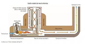 estufa rocket